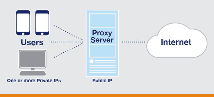 how proxy sites work